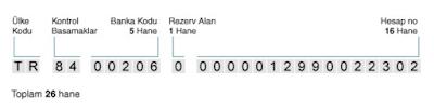 Örnek IBAN numarası