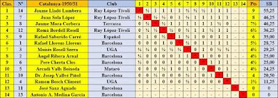 Clasificación final según orden de puntuación del XIX Campeonato Individual de Cataluña 1950/51