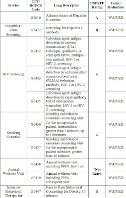 HIV Screening CPT codes G0432, G0433, G0435