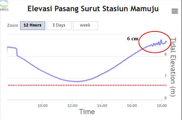 Gambar Rekaman observasi tide gauge Mamuju, Sulawesi Barat