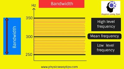 bandwidth definition,bandwidth examples,what is bandwidth