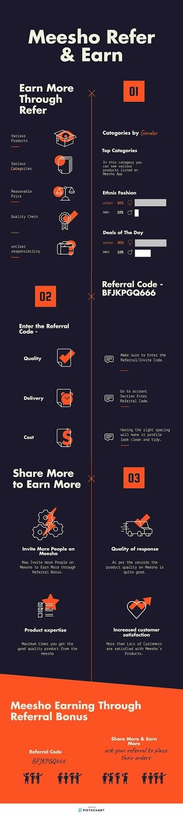 Meesho App Loot - Refer & Earn + Referral Code