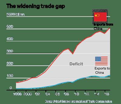 Defisit Perdagangan Amerika Serikat dengan Cina