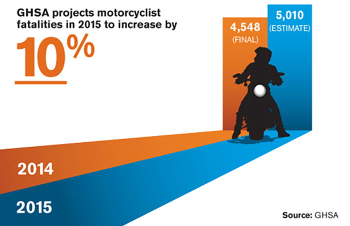 http://thebullitt.blogspot.com/2016/07/increase-in-motorcycle-deaths-2015.html