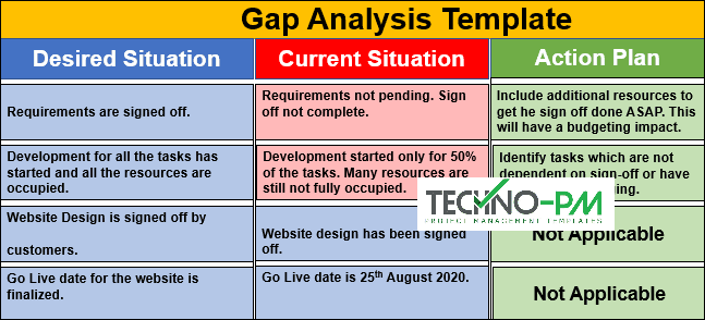 Gap analysis example, Gap Analysis