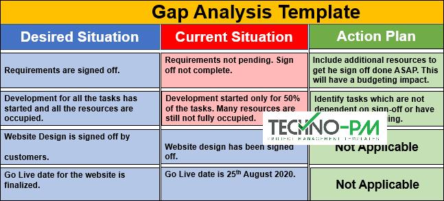 Gap analysis example, Gap Analysis
