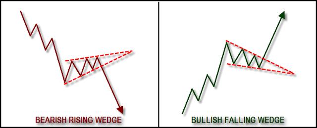 pola bullish dan rising wedge
