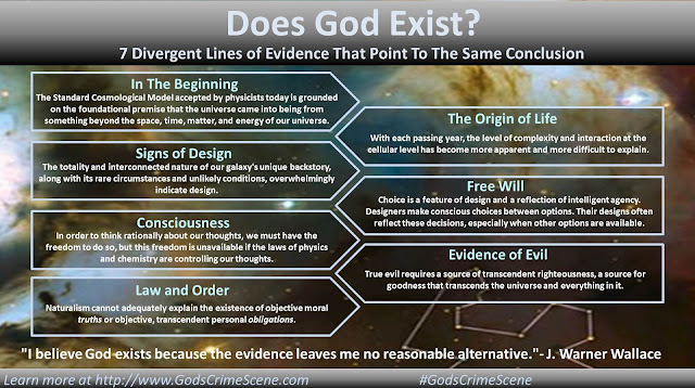 "An infographic representing 7 divergent lines of evidence for God's existence presented by J. Warner Wallace in his book ""God's Crime Scene."" 1. The Beginning, 2. Design, 3. Consciousness, 4. Law and Order, 5. The origin of life, 6. Free Will, and 7. Evil"