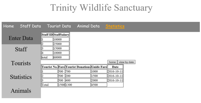 DBMS Mini Project- Wildlife Sanctuary Management System