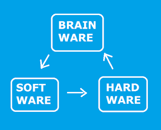 HUBUNGAN ANTARA HARDWARE, SOFTWARE DAN BRAINWARE