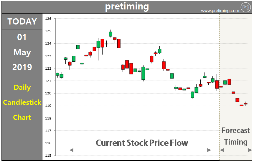 Stock investing strategies by pretiming