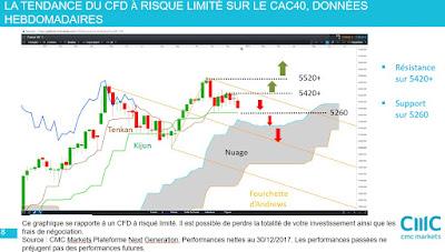Investir en actions françaises et en Bourse #cac40  [30/12/17]