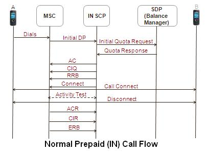 Telecom Tigers: Normal Prepaid (IN) Call Flow