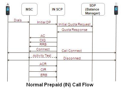 Sip Call Flow Diagram Lace Sensor Dually Wiring Saturday, April 14, 2012