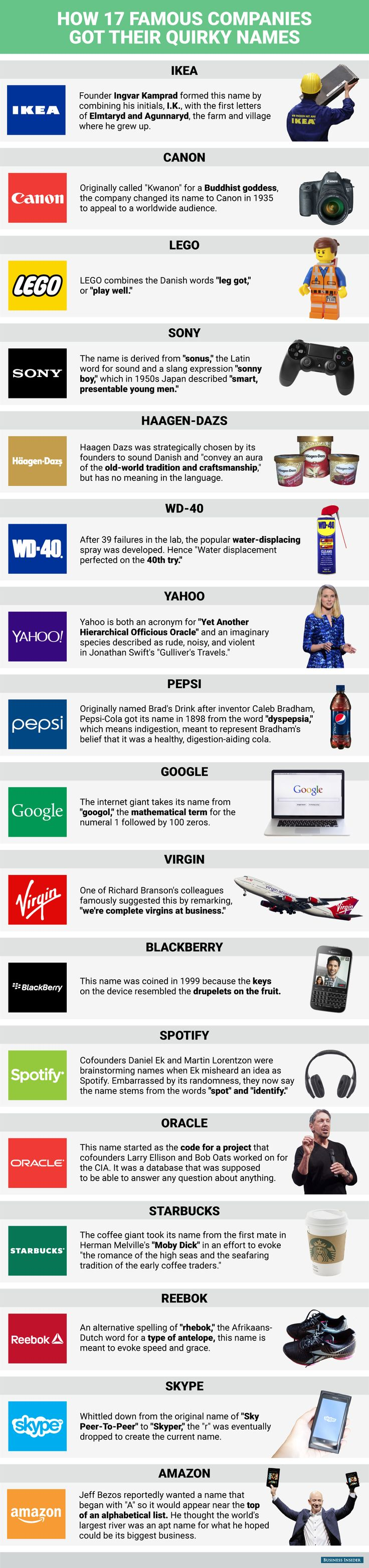 Incredible Story behind Famous Brand Names
