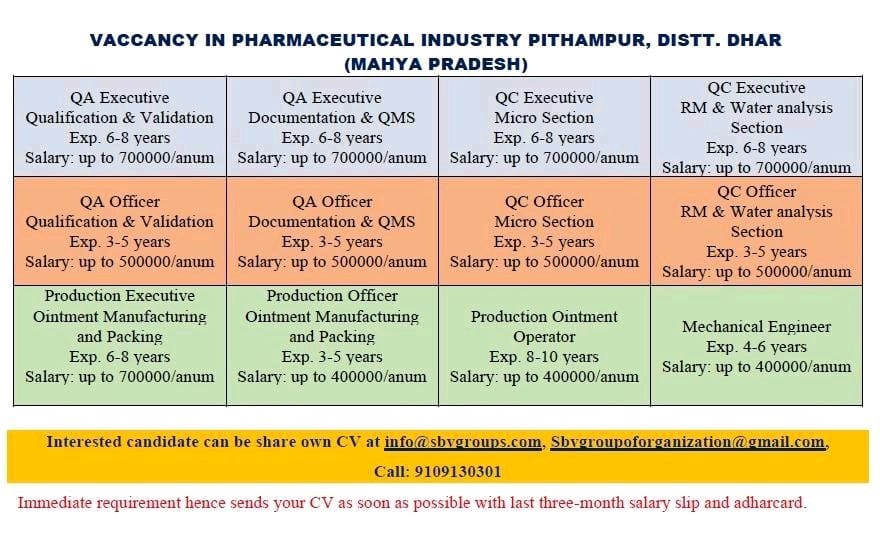 Vacancy in Pharmaceutical Industry - Multiple Vacancies in