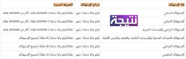 تعريفة الكهرباء الجديدة في السعودية 2018 أسعار الكهرباء