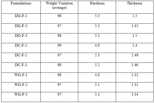 Table 3 Evaluation Parameters