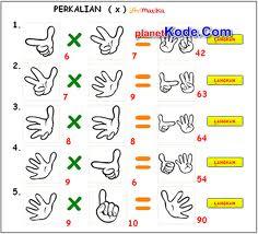 Matematika Pembagian dengan Metode Jarimatika