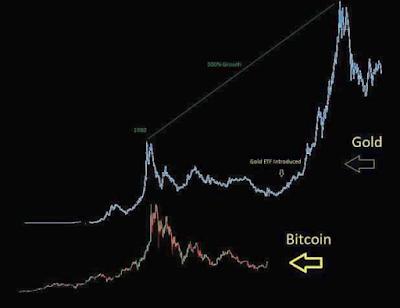 Penyebab Kenaikan Harga Bitcoin