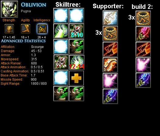 Image Result For Zeus Dota Item Build