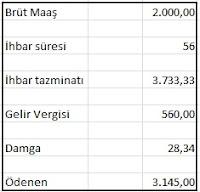 %25C4%25B0hbar - İhbar Tazminatı nasıl hesaplanır?