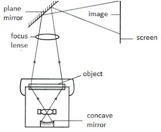 PHYSICS: FORM 4: 5.1 UNDERSTANDING REFLECTION OF LIGHT