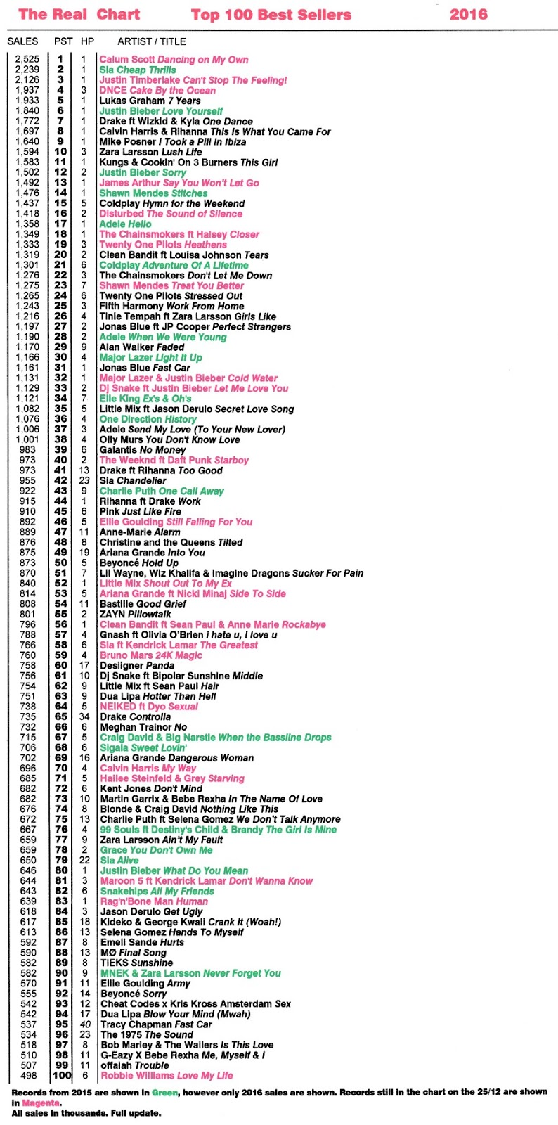 Real Life And Real Charts: Top 100 Best Selling Singles