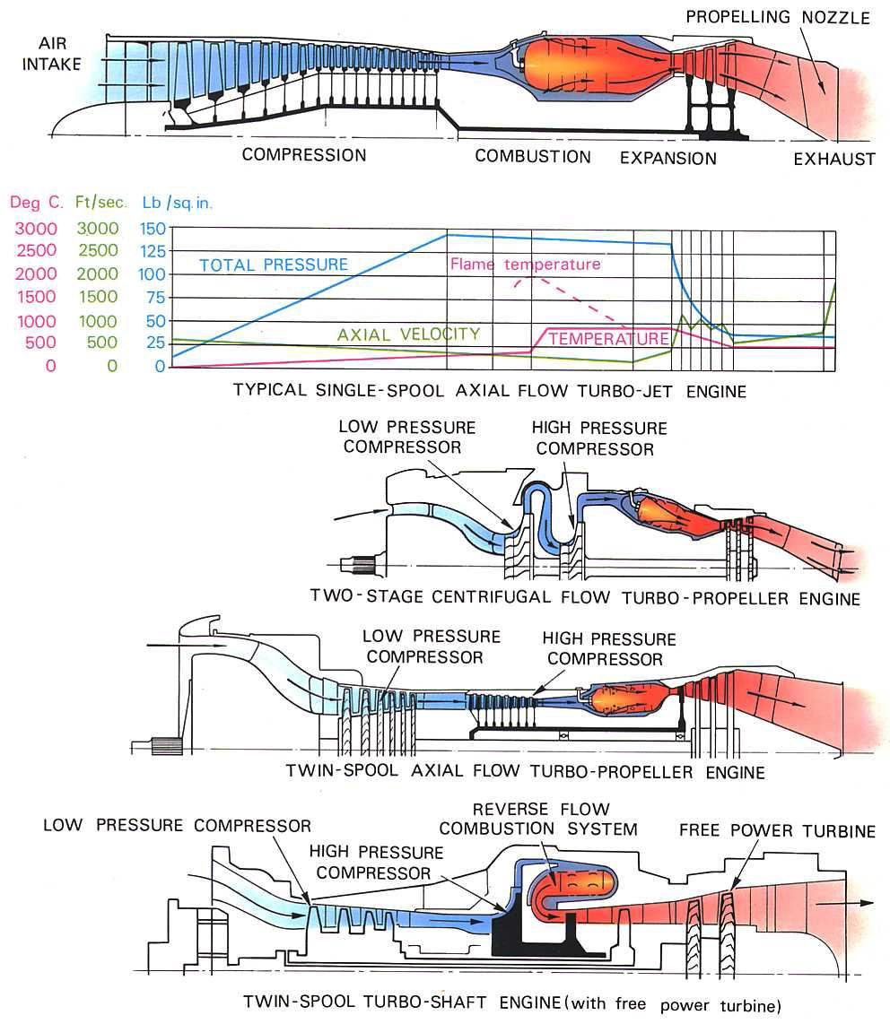 Model Aircraft December 2011 Turbojet Engine Diagram Airflow Systems