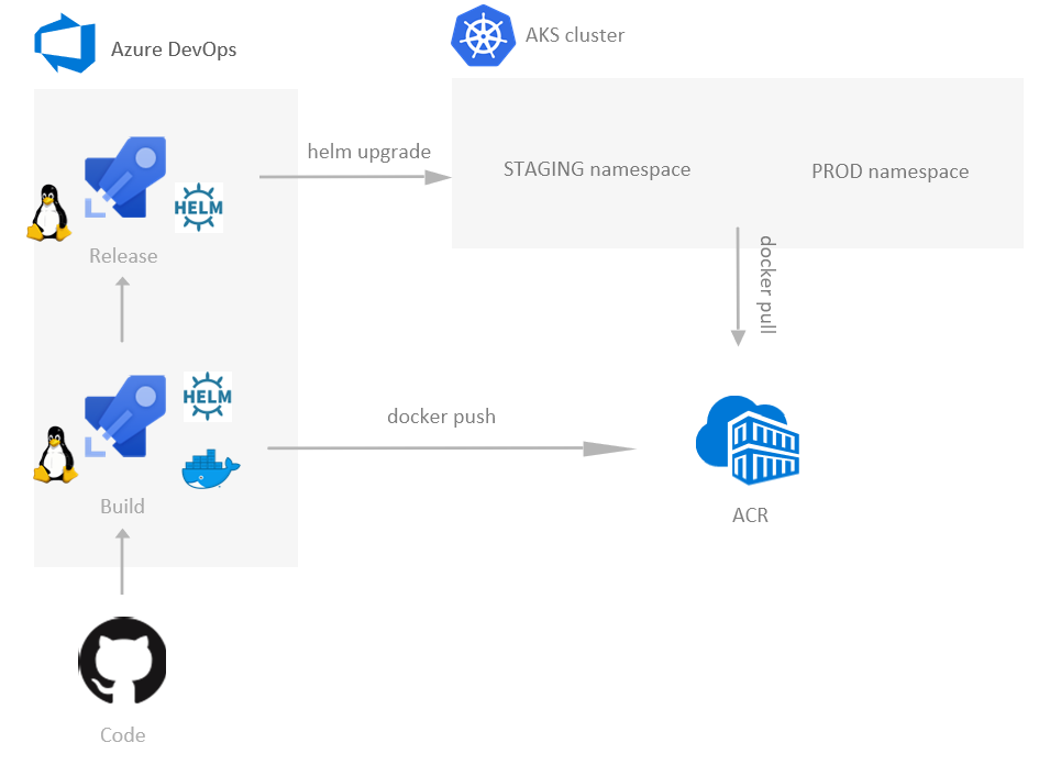 Azure DevOps to deploy your apps/services into a Kubernetes cluster