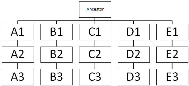Debs Delvings In Genealogy One Dna Analysis Chart Process