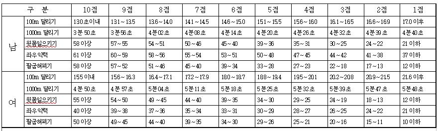 경찰공무원 체력기준표