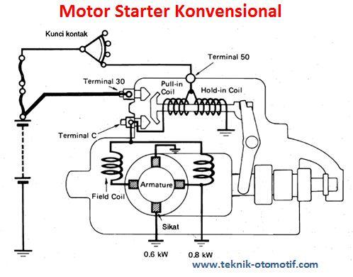 Pengetesan Motor Starter