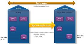 HANA 2 0 System Replication - HA/DR - SAP HANA Training