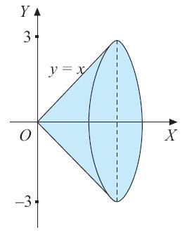 Integral matematika rumus pengertian contoh soal dan pembahasan volume benda putar yang terjadi jika bidang datar yang dibatasi oleh kurva y x sumbu x dan garis x 3 ccuart Images