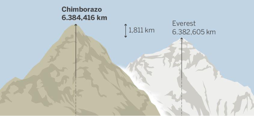 https://3.bp.blogspot.com/-rhrP5EN-ppo/WpWGzd8vCII/AAAAAAAAPT4/vsMyNNAC9J0tFJ2gYi4HyRQLm_J4ZugXACEwYBhgL/s1600/Chimborazo-Everest.JPG