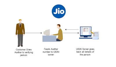JIO eKYC activation – Aadhaar Card