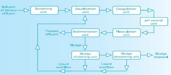 Implementation Of Effluent Treatment Plants For Waste