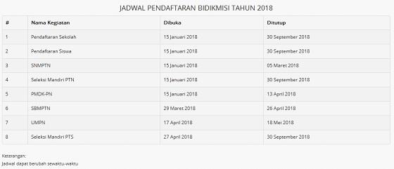 Syarat Pendaftaran dan Jadwal Penting Bidikmisi 2018