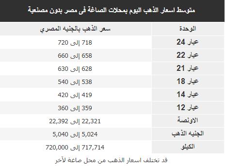 اسعار الذهب فى مصر اليوم السبت 7 يوليو 2018