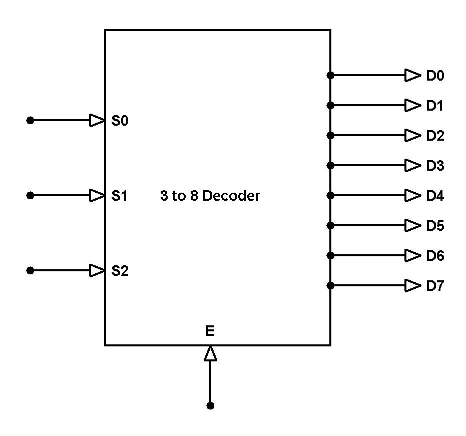 decoder & Multiplexer