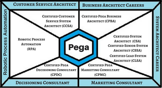 Modules in Pega | Pega Career