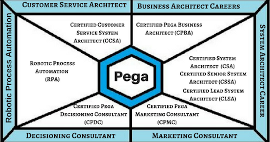 Pega career path