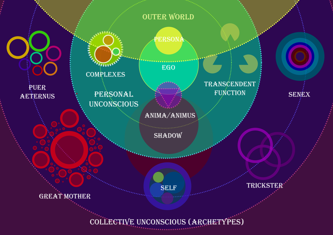 what is the difference between personal unconscious and collective unconscious