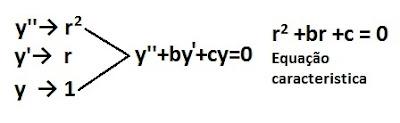 Equações Diferenciais Ordinárias (EDO)
