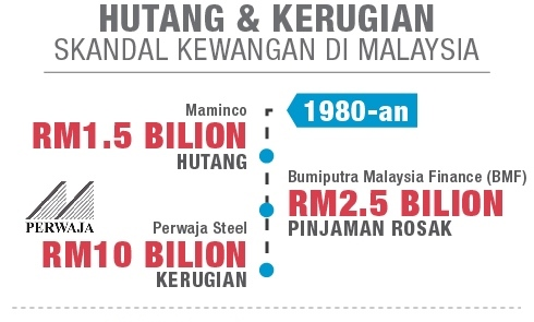 Skandal Kewangan 3 Dekad Di Malaysia [2]