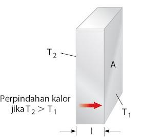 Ilustrasi peristiwa konduksi