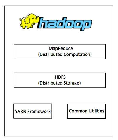 Big Data Hadoop, Hadoop Quick Guide, Tutorials Hadoop.