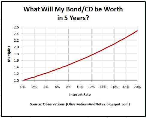 5 Year Compound Growth Interest Rate Calculator Estimator For 000 10 15