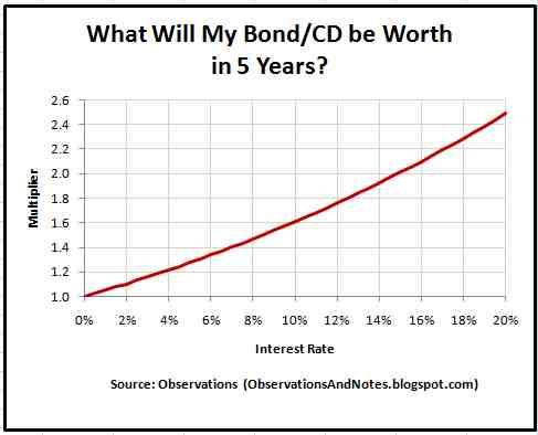 Savings bond maturity value